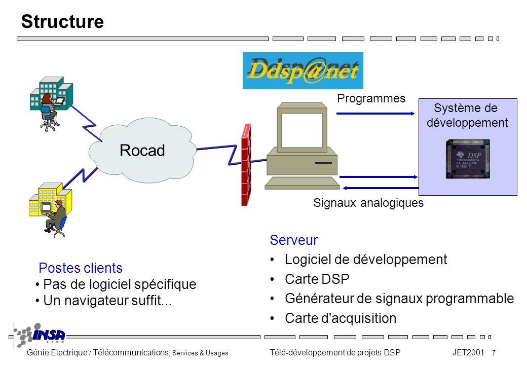 Génie Electrique / Télécommunications, Services & Usages Télé-développement de projets DSP JET2001 18 Conclusions Opérationnel depuis la rentrée 2001 Présentation lors du CETSIS 2001 Poste client simple (pas de logiciel spécifique) Une seule licence pour les outils de développement Pas de possibilité dinteraction à distance avec le programme en cours dexécution (pas à pas…) Possibilité de mettre plusieurs types de DSP sur un un même serveur Le serveur est le poste de développement en local http://gedsp1.insa-lyon.fr