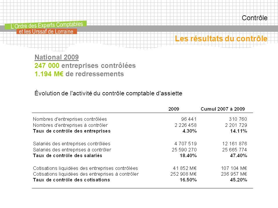 Contrôle Évolution de l activité du contrôle comptable d assiette Les résultats du contrôle National 2009 247 000 entreprises contrôlées 1.194 M de redressements