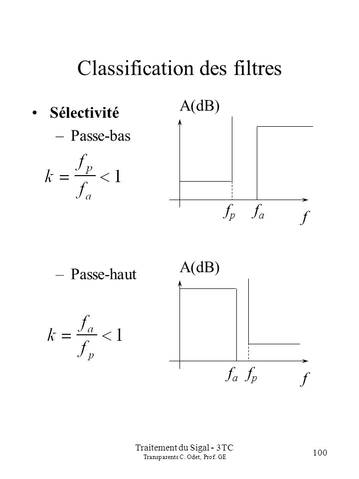Traitement du Sigal - 3TC Transparents C. Odet, Prof. GE 100 Classification des filtres Sélectivité –Passe-bas f fafa fpfp A(dB) –Passe-haut f fafa fp