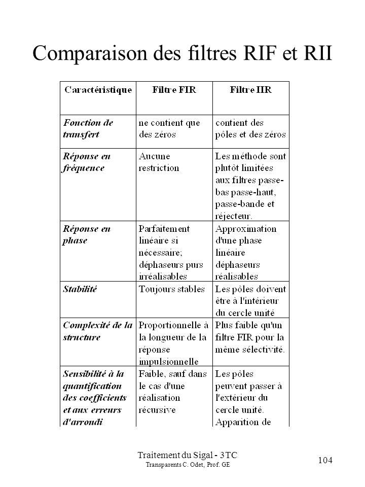 Traitement du Sigal - 3TC Transparents C. Odet, Prof. GE 104 Comparaison des filtres RIF et RII