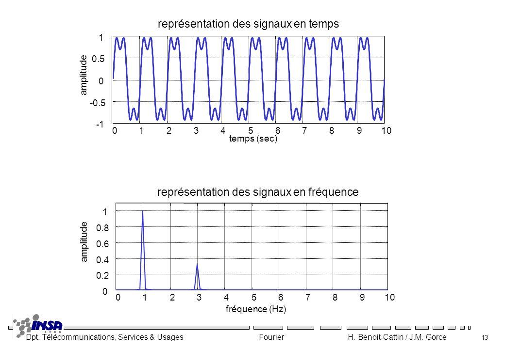 Dpt. Télécommunications, Services & Usages Fourier H. Benoit-Cattin / J.M. Gorce 13 012345678910 0 0.2 0.4 0.6 0.8 1 fréquence (Hz) amplitude représen