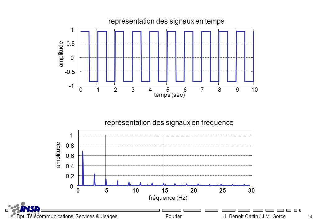 Dpt. Télécommunications, Services & Usages Fourier H. Benoit-Cattin / J.M. Gorce 14 012345678910 -0.5 0 0.5 1 temps (sec) amplitude représentation des