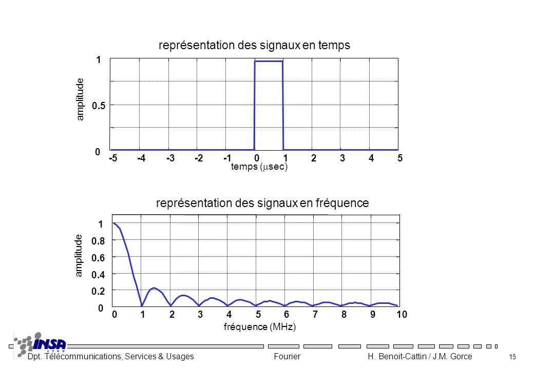 Dpt. Télécommunications, Services & Usages Fourier H. Benoit-Cattin / J.M. Gorce 15 -5-4-3-2012345 0 0.5 1 temps ( sec) amplitude représentation des s
