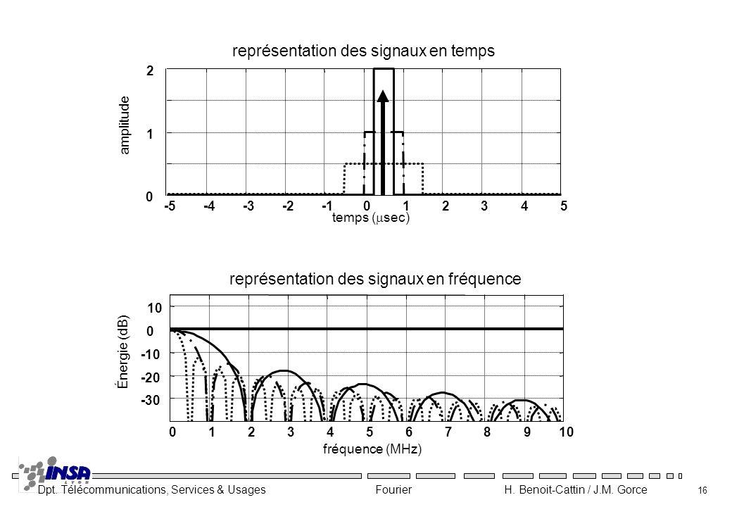 Dpt. Télécommunications, Services & Usages Fourier H. Benoit-Cattin / J.M. Gorce 16 012345678910 -30 -20 -10 0 10 fréquence (MHz) Énergie (dB) représe