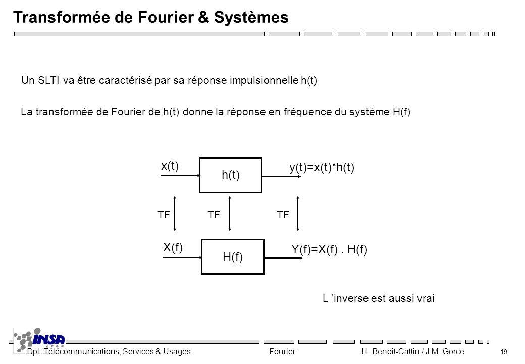 Dpt. Télécommunications, Services & Usages Fourier H. Benoit-Cattin / J.M. Gorce 19 Transformée de Fourier & Systèmes Un SLTI va être caractérisé par