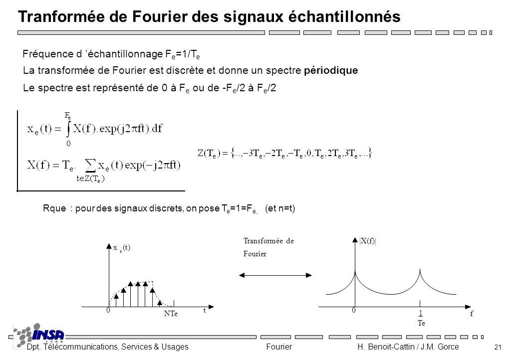 Dpt. Télécommunications, Services & Usages Fourier H. Benoit-Cattin / J.M. Gorce 21 Tranformée de Fourier des signaux échantillonnés Fréquence d échan