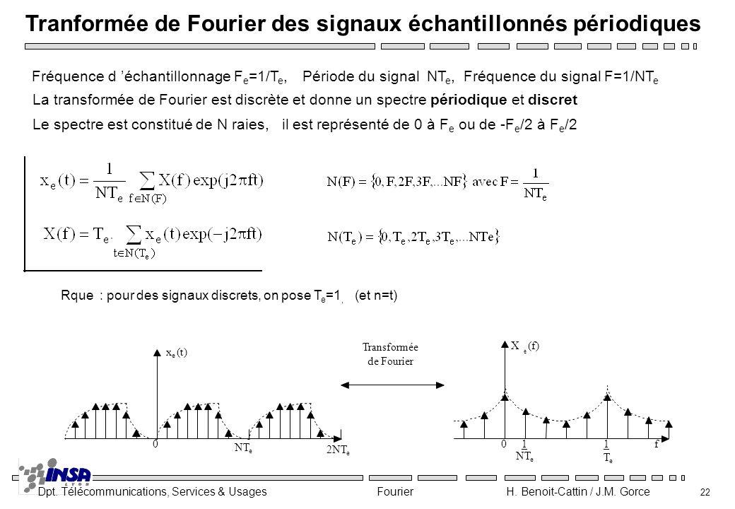 Dpt. Télécommunications, Services & Usages Fourier H. Benoit-Cattin / J.M. Gorce 22 Tranformée de Fourier des signaux échantillonnés périodiques Fréqu