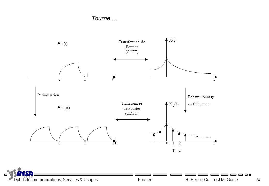 Dpt. Télécommunications, Services & Usages Fourier H. Benoit-Cattin / J.M. Gorce 24 Tourne...