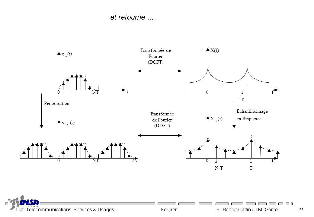Dpt. Télécommunications, Services & Usages Fourier H. Benoit-Cattin / J.M. Gorce 25 x e (t) 0NT t f X(f)Transformée de Fourier (DCFT) Echantillonnage
