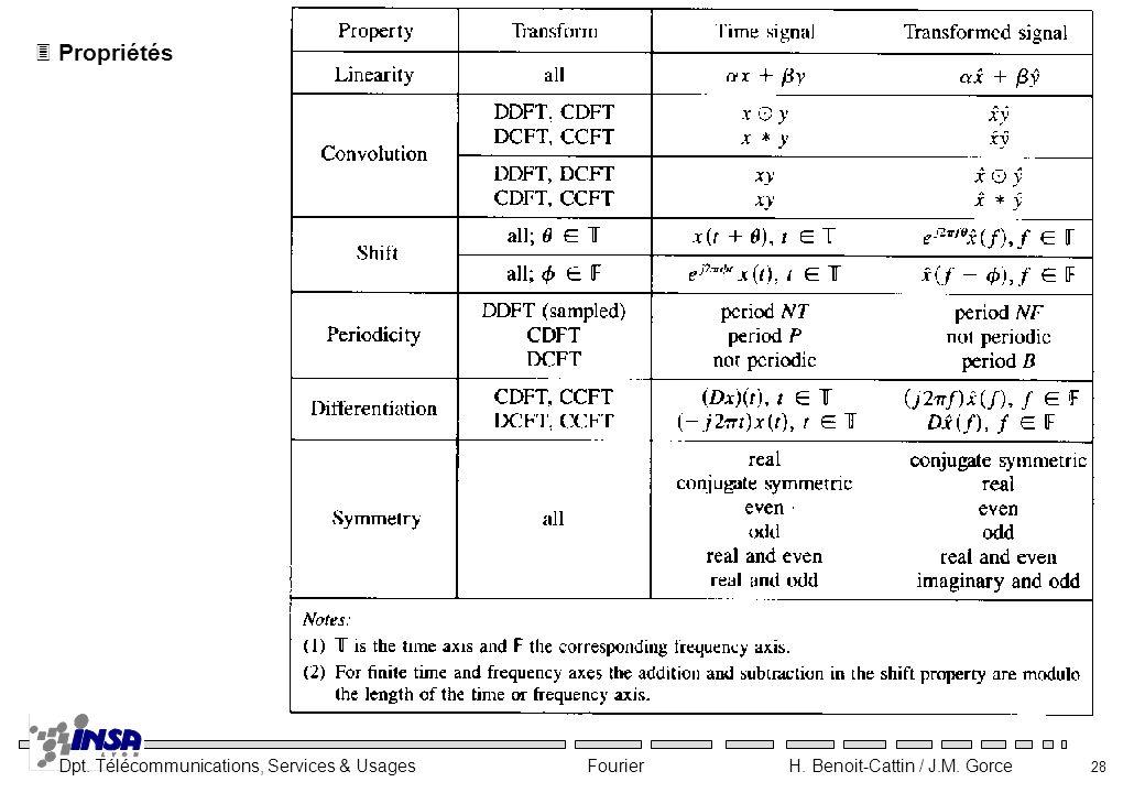 Dpt. Télécommunications, Services & Usages Fourier H. Benoit-Cattin / J.M. Gorce 28 3 Propriétés
