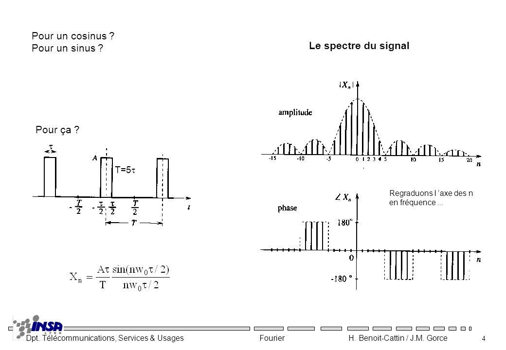 Dpt. Télécommunications, Services & Usages Fourier H. Benoit-Cattin / J.M. Gorce 4 T=5 Regraduons l axe des n en fréquence... Pour un cosinus ? Pour u