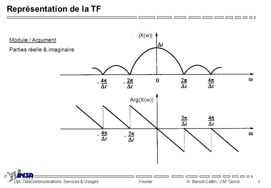 Dpt. Télécommunications, Services & Usages Fourier H. Benoit-Cattin / J.M. Gorce 9 Représentation de la TF Module / Argument Parties réelle & imaginai