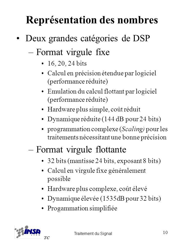 Traitement du Signal TC 10 Représentation des nombres Deux grandes catégories de DSP –Format virgule fixe 16, 20, 24 bits Calcul en précision étendue