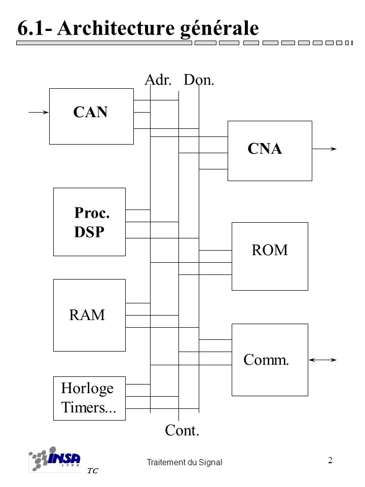 Traitement du Signal TC 3 Architecture générale CAN: conversion analogique numérique, filtre anti repliement –nombre de bits, loi de conversion, fréquence déchantillonnage Processeur: Organe de calcul dont larchitecture est «adaptée» au traitement du signal CNA: conversion numérique analogique, filtre de restitution –nombre de bits, loi de conversion, fréquence déchantillonnage