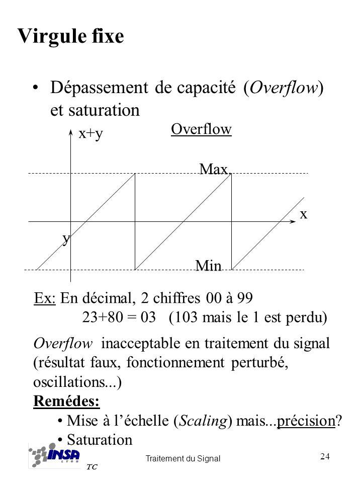 Traitement du Signal TC 24 Virgule fixe Dépassement de capacité (Overflow) et saturation x+y Overflow x y Max. Min Ex: En décimal, 2 chiffres 00 à 99