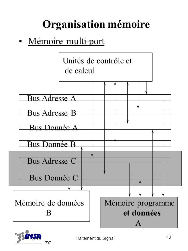 Traitement du Signal TC 43 Organisation mémoire Mémoire multi-port Unités de contrôle et de calcul Mémoire programme et données A Mémoire de données B