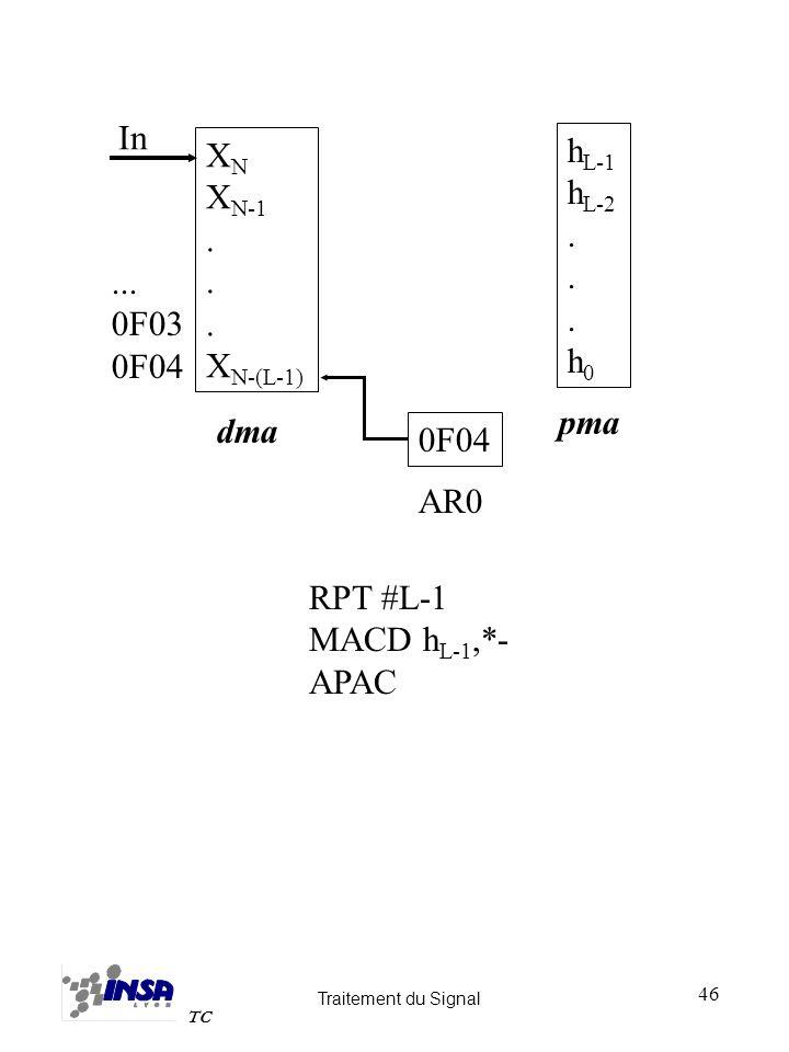 Traitement du Signal TC 46 RPT #L-1 MACD h L-1,*- APAC X N X N-1. X N-(L-1)... 0F03 0F04 dma h L-1 h L-2. h 0 pma 0F04 AR0 In