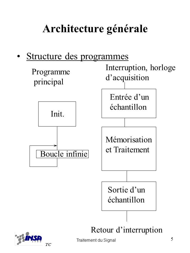 Traitement du Signal TC 5 Architecture générale Structure des programmes Init. Programme principal Boucle infinie Interruption, horloge dacquisition E