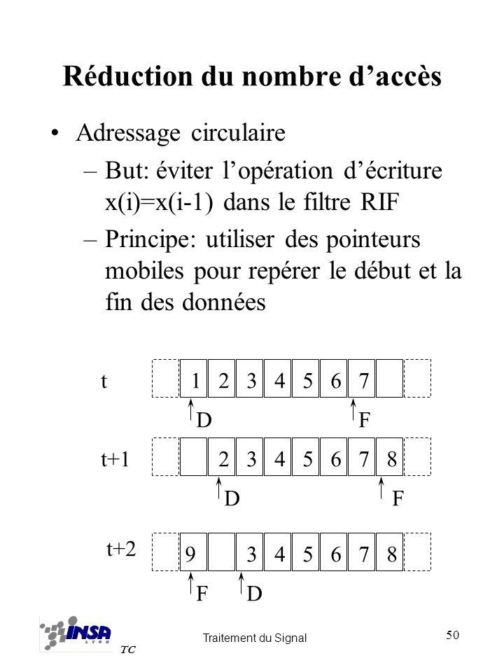 Traitement du Signal TC 50 Réduction du nombre daccès Adressage circulaire –But: éviter lopération décriture x(i)=x(i-1) dans le filtre RIF –Principe: