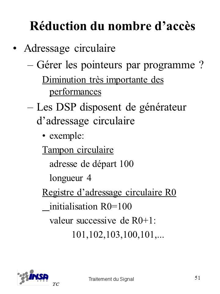 Traitement du Signal TC 51 Réduction du nombre daccès Adressage circulaire –Gérer les pointeurs par programme ? Diminution très importante des perform