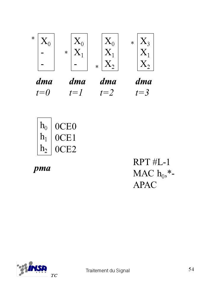 Traitement du Signal TC 54 RPT #L-1 MAC h 0,*- APAC dma t=0 X0--X0-- * h0h1h2h0h1h2 pma 0CE0 0CE1 0CE2 dma t=1 X0X1-X0X1- * dma t=2 X0X1X2X0X1X2 * dma
