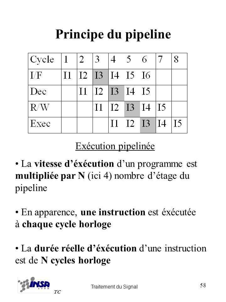 Traitement du Signal TC 58 Principe du pipeline Exécution pipelinée La vitesse déxécution dun programme est multipliée par N (ici 4) nombre détage du
