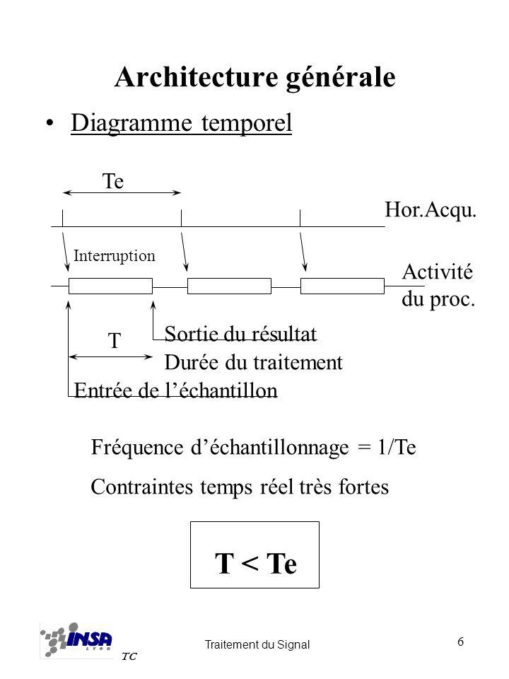 Traitement du Signal TC 17 Entrées du multiplieur Uniquement les registres –Architecture Load-Store –Lecture mémoire avant calcul –Programme plus complexe, mais Hardware plus efficace (Architecture RISC) Registres et mémoire –Programmation plus simple –Mais...