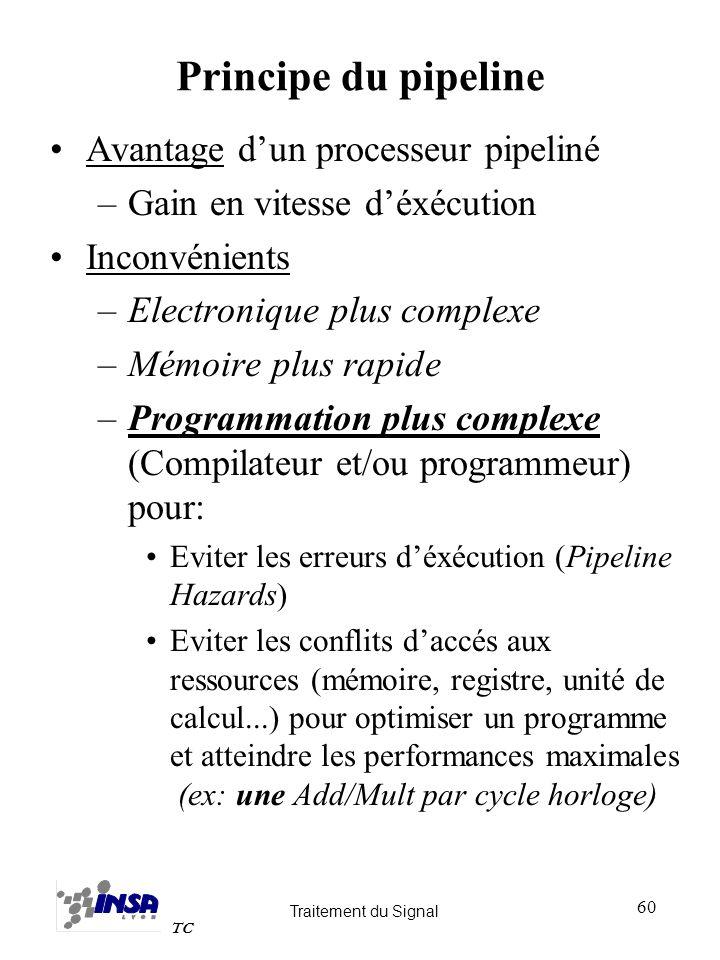 Traitement du Signal TC 60 Principe du pipeline Avantage dun processeur pipeliné –Gain en vitesse déxécution Inconvénients –Electronique plus complexe