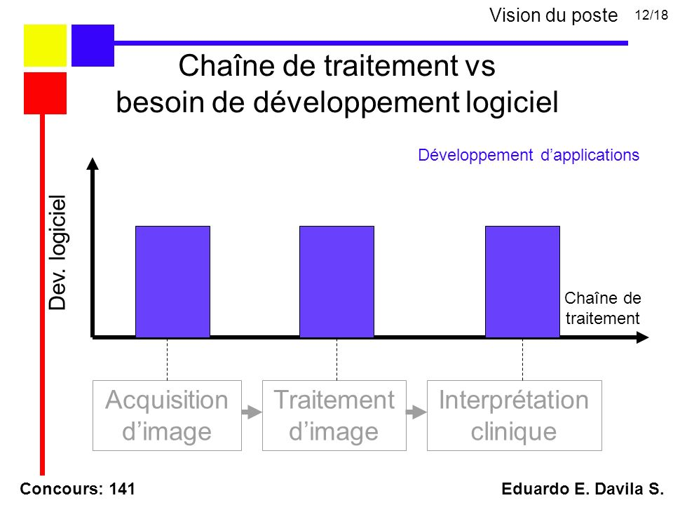 Acquisition dimage Traitement dimage Interprétation clinique Chaîne de traitement Dev.