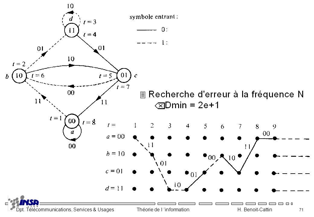 Dpt. Télécommunications, Services & Usages Théorie de l information H. Benoit-Cattin 71