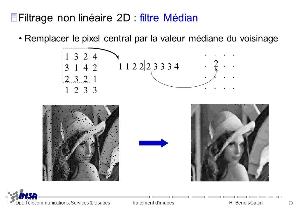 Dpt. Télécommunications, Services & Usages Traitement d'images H. Benoit-Cattin 70 Remplacer le pixel central par la valeur médiane du voisinage 1 3 2