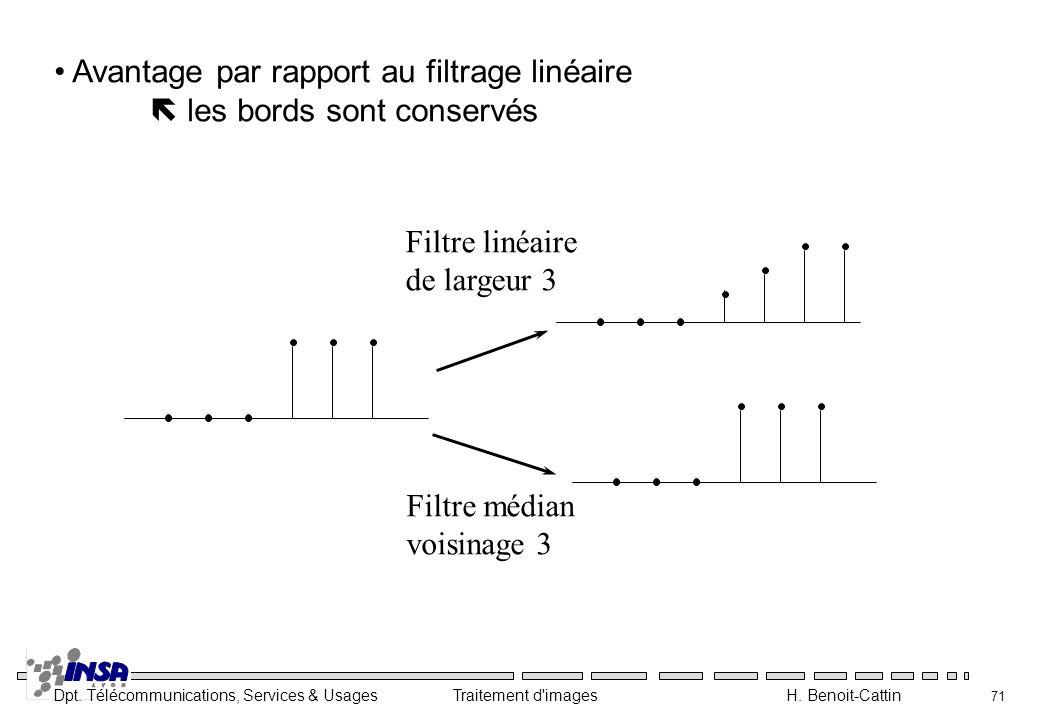 Dpt. Télécommunications, Services & Usages Traitement d'images H. Benoit-Cattin 71 Avantage par rapport au filtrage linéaire les bords sont conservés
