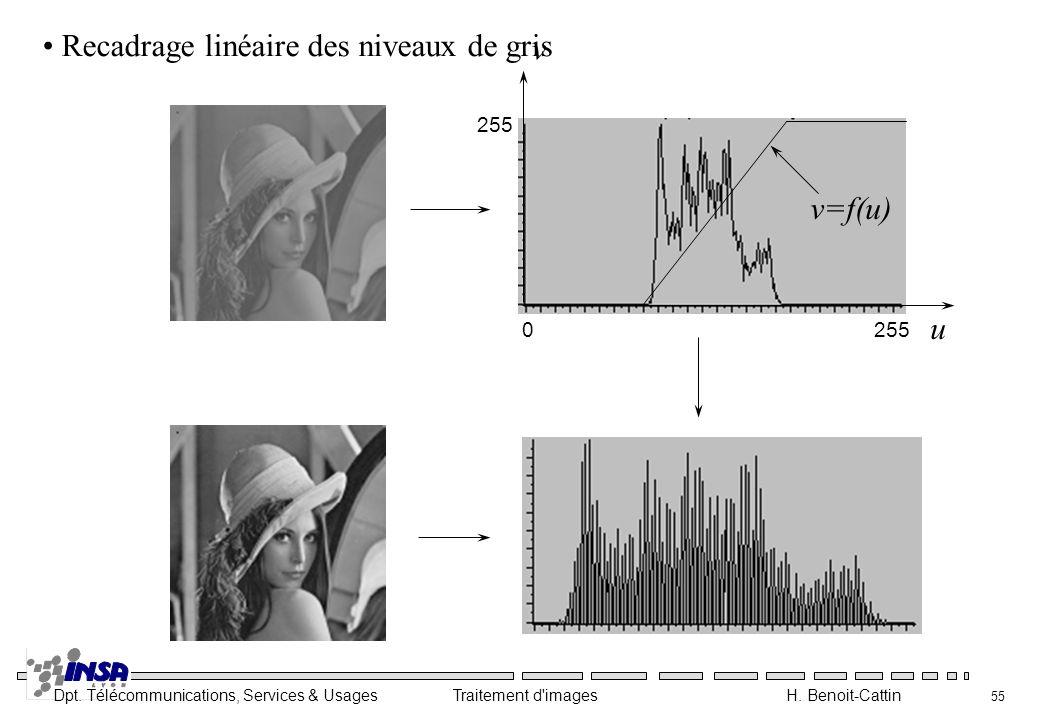 Dpt. Télécommunications, Services & Usages Traitement d'images H. Benoit-Cattin 55 v=f(u) v u 0255 Recadrage linéaire des niveaux de gris 255
