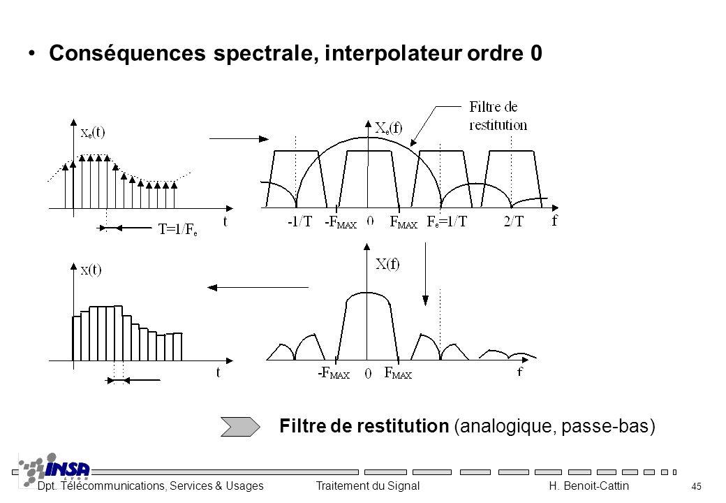 Dpt. Télécommunications, Services & Usages Traitement du Signal H. Benoit-Cattin 45 Conséquences spectrale, interpolateur ordre 0 Filtre de restitutio