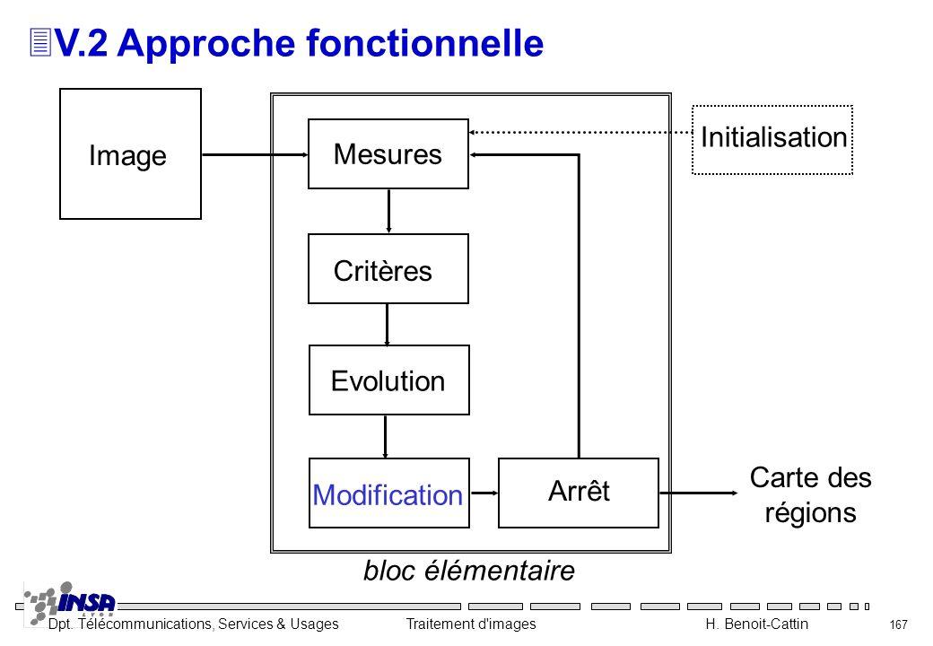 Dpt. Télécommunications, Services & Usages Traitement d'images H. Benoit-Cattin 167 3V.2 Approche fonctionnelle Critères Mesures Evolution Modificatio