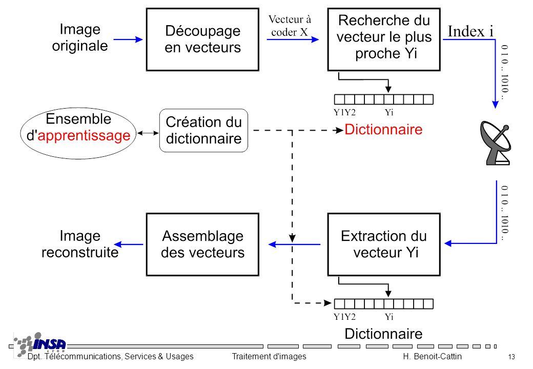Dpt. Télécommunications, Services & Usages Traitement d'images H. Benoit-Cattin 13
