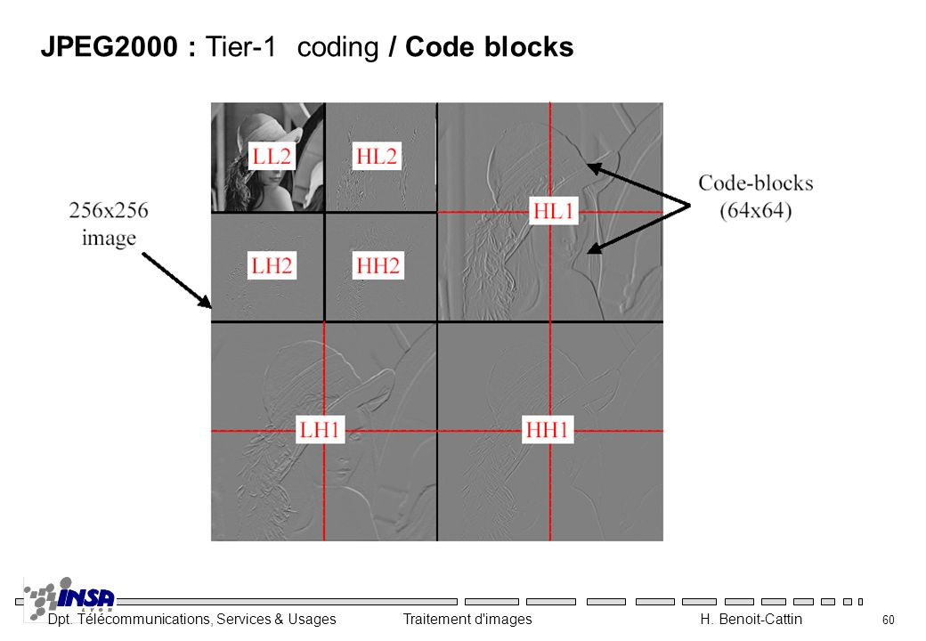 Dpt. Télécommunications, Services & Usages Traitement d'images H. Benoit-Cattin 60 JPEG2000 : Tier-1coding / Code blocks