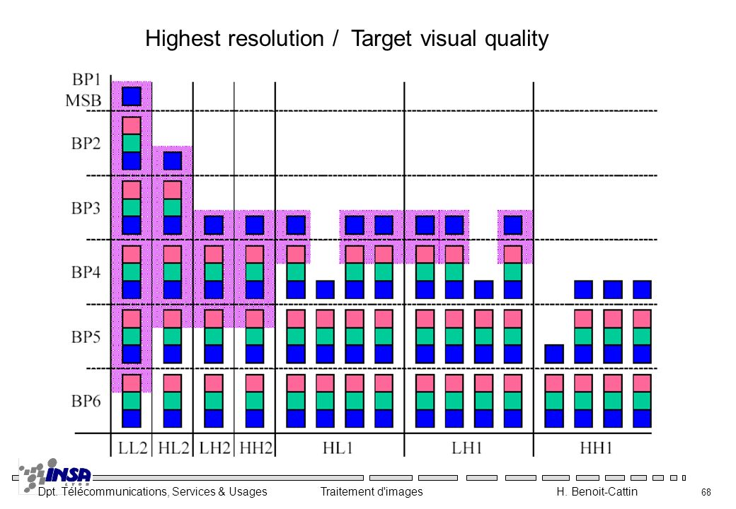 Dpt. Télécommunications, Services & Usages Traitement d'images H. Benoit-Cattin 68 Highest resolution / Target visual quality