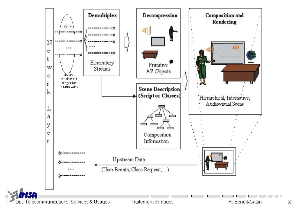 Dpt. Télécommunications, Services & Usages Traitement d'images H. Benoit-Cattin 87
