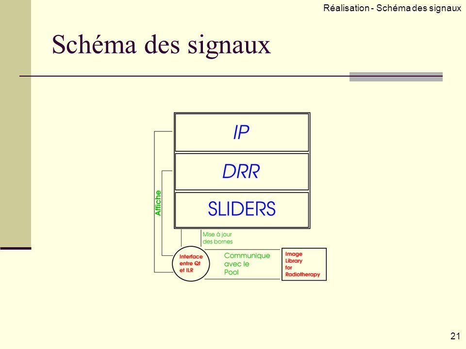 Schéma des signaux 21 Réalisation - Schéma des signaux