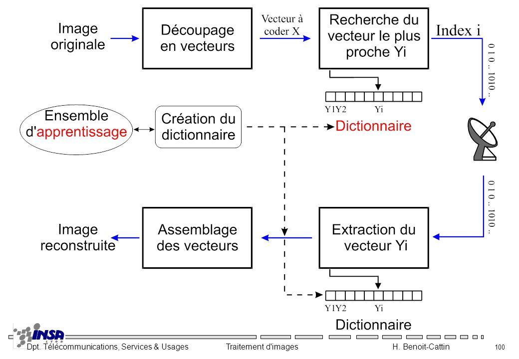Dpt. Télécommunications, Services & Usages Traitement d'images H. Benoit-Cattin 100