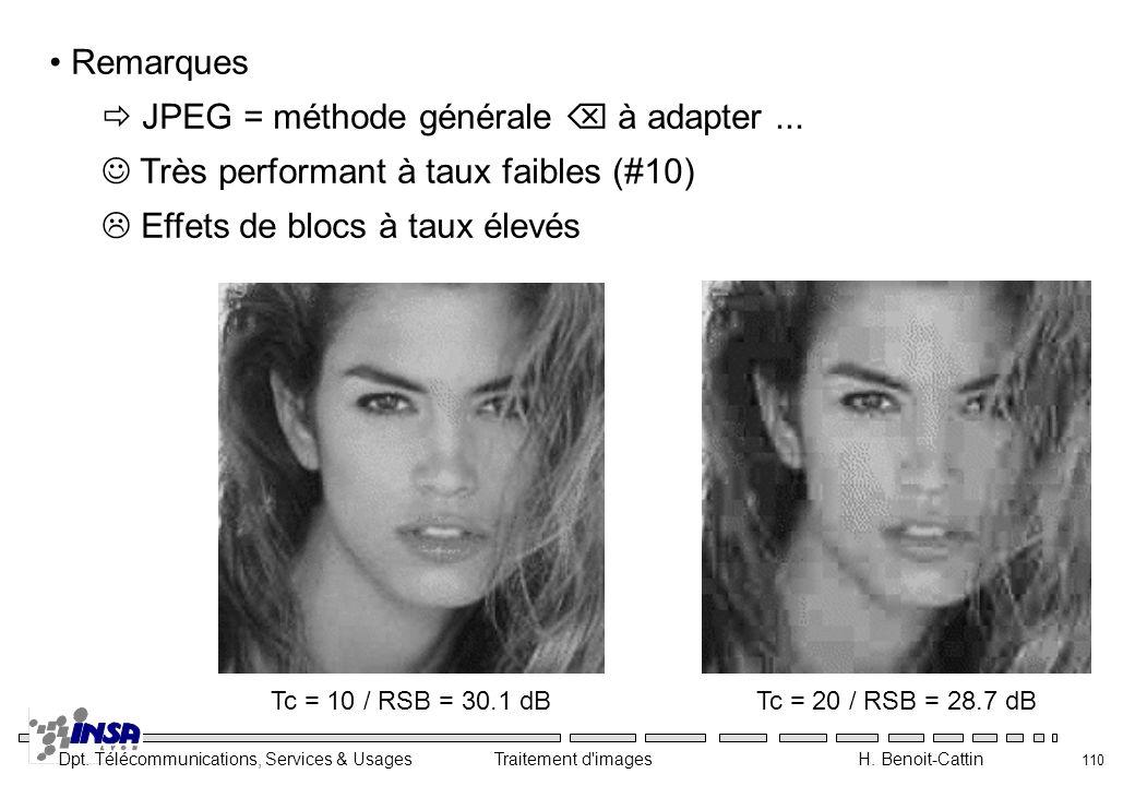 Dpt. Télécommunications, Services & Usages Traitement d'images H. Benoit-Cattin 110 Remarques JPEG = méthode générale à adapter... Très performant à t