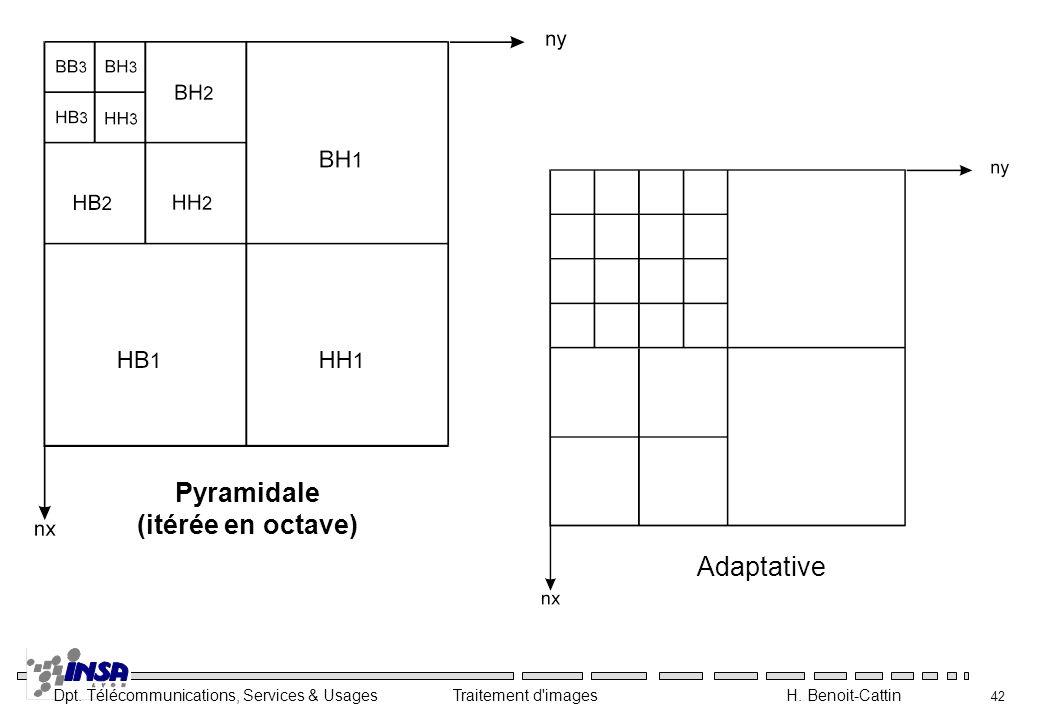 Dpt. Télécommunications, Services & Usages Traitement d'images H. Benoit-Cattin 42 Pyramidale (itérée en octave) Adaptative