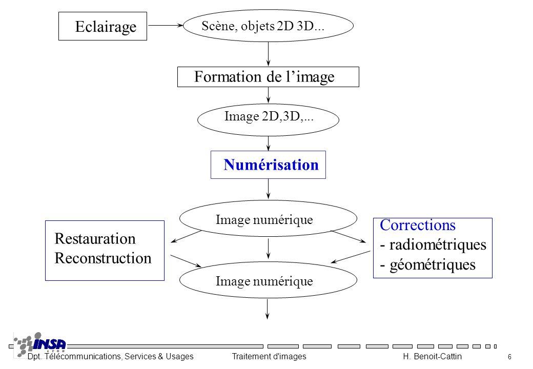 Dpt. Télécommunications, Services & Usages Traitement d'images H. Benoit-Cattin 6 Scène, objets 2D 3D... Eclairage Image 2D,3D,... Formation de limage