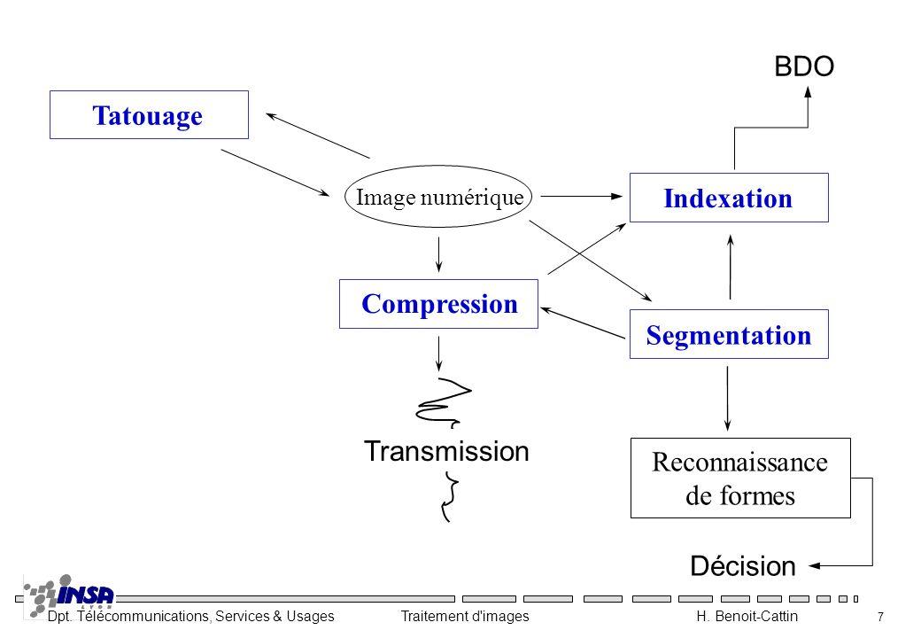 Dpt. Télécommunications, Services & Usages Traitement d'images H. Benoit-Cattin 7 Image numérique Indexation Compression SegmentationTatouage Reconnai
