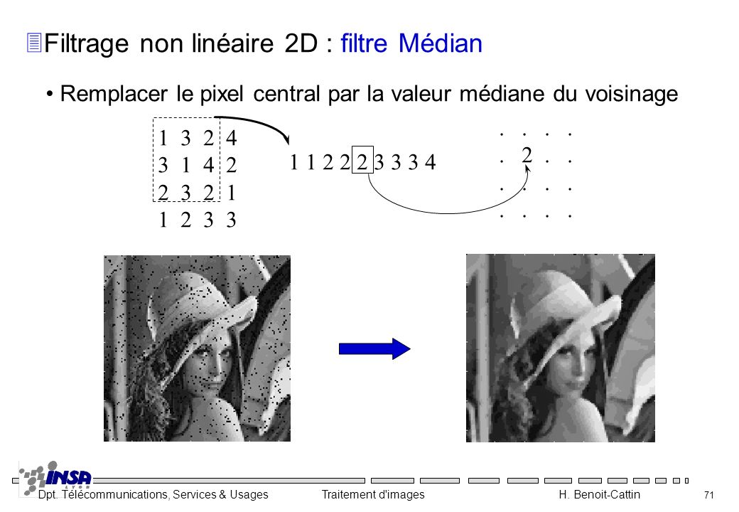 Dpt. Télécommunications, Services & Usages Traitement d'images H. Benoit-Cattin 71 Remplacer le pixel central par la valeur médiane du voisinage 1 3 2