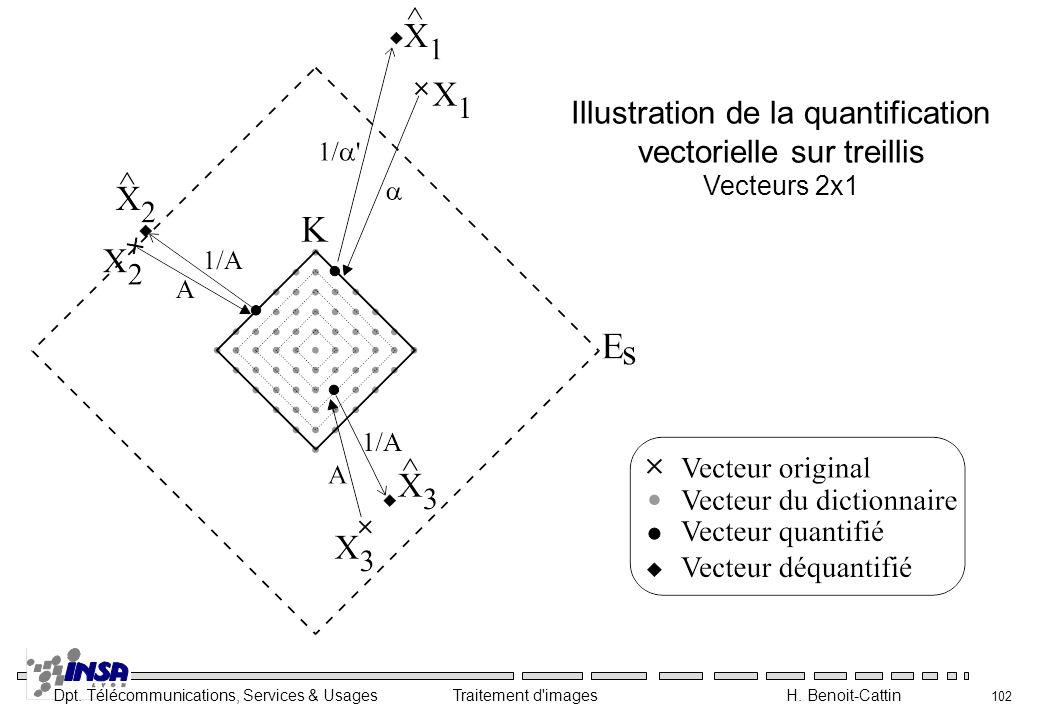 Dpt. Télécommunications, Services & Usages Traitement d'images H. Benoit-Cattin 102 Illustration de la quantification vectorielle sur treillis Vecteur