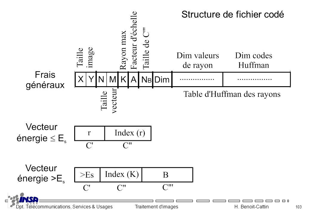 Dpt. Télécommunications, Services & Usages Traitement d'images H. Benoit-Cattin 103 Structure de fichier codé