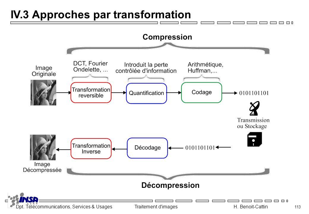 Dpt. Télécommunications, Services & Usages Traitement d'images H. Benoit-Cattin 113 IV.3 Approches par transformation