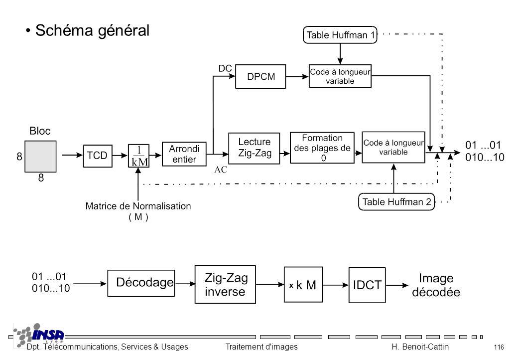 Dpt. Télécommunications, Services & Usages Traitement d'images H. Benoit-Cattin 116 Schéma général
